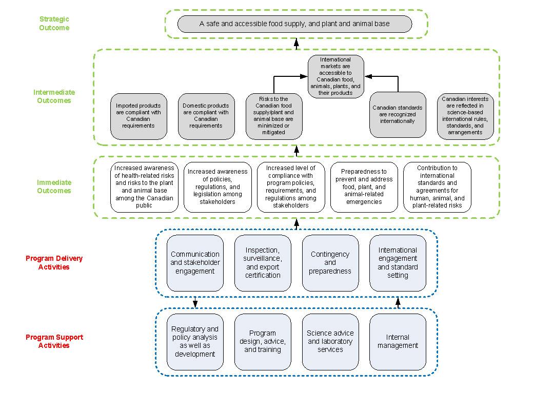 Fertilizer Program Evaluation Canadian Food Inspection Agency Poultry Meat Cuts Manual Cfia Logic Model Click On Image For Larger View Description Follows
