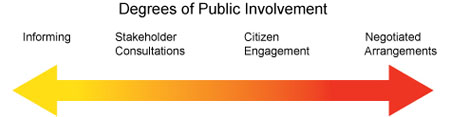 image - shows the four levels of public involvement: informing, stakeholder consultations, citizen engagement, negotiated arrangements