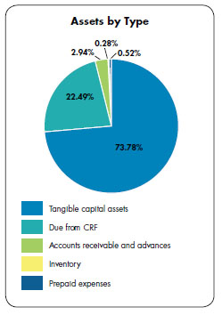 Pie chart - Assets by Type