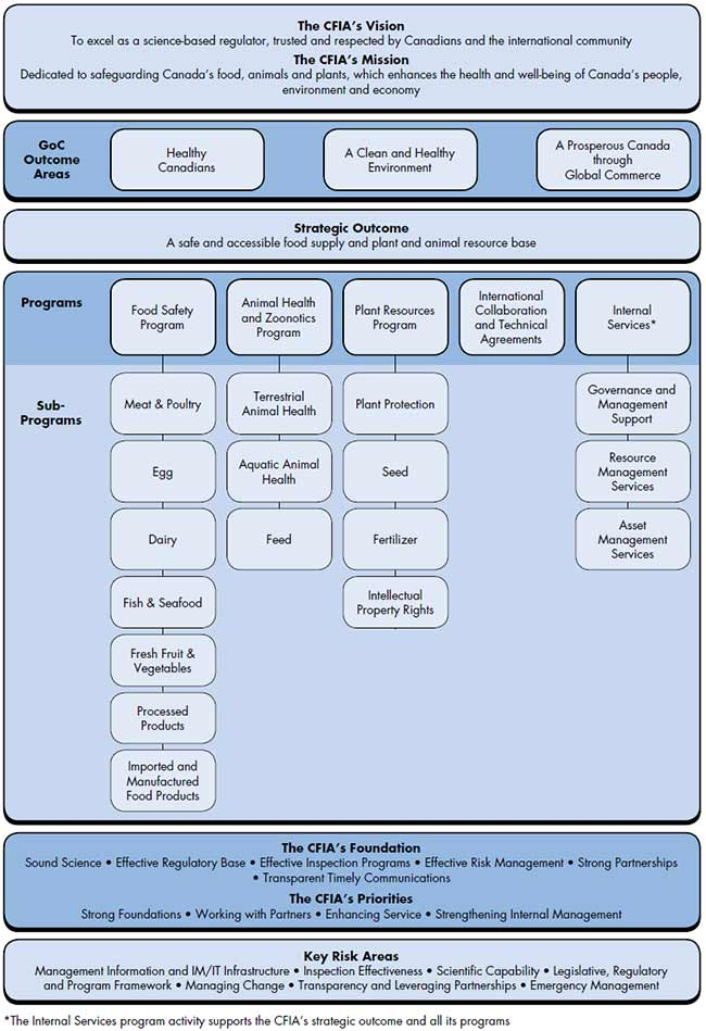 Program Activity Architecture for the CFIA