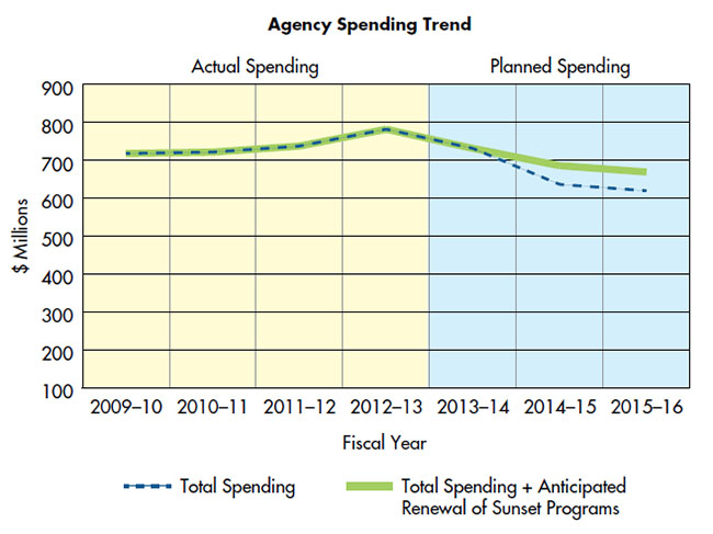 Figure 3: The Canadian Food Inspection Agency's past spending trend and future spending within the context of a seven-year trend. Description follows.
