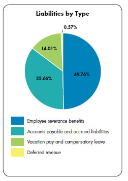 Pie chart - Liabilities by Type