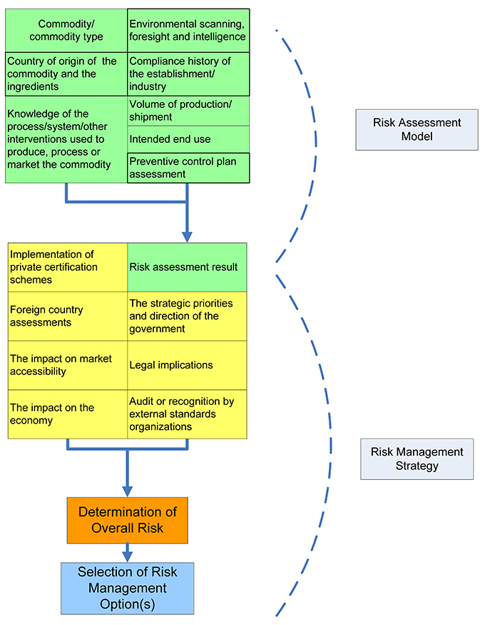 Figure 2 - Risk-based oversight. Description follows.