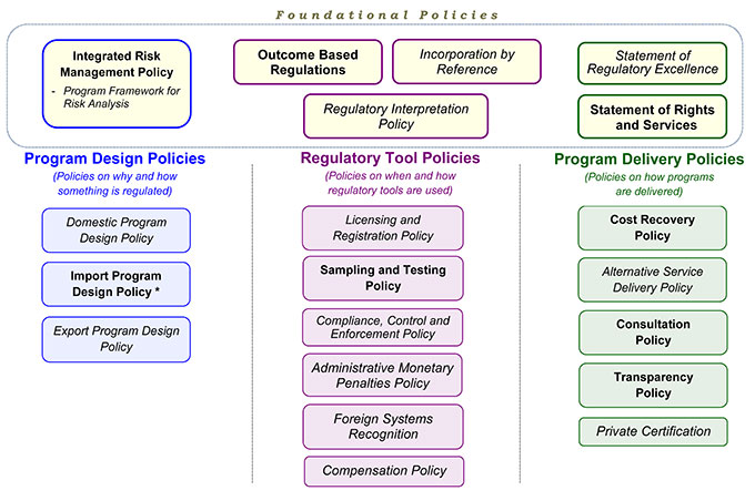 Canadian Food Inspection Agency's Program Policy Universe diagram. Description follows.