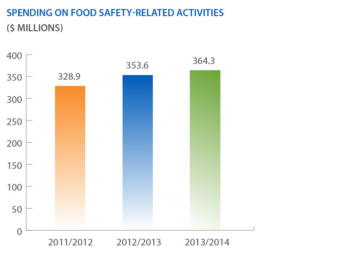 Bar graph - Spending on Food Safety-Related Activities.   Description follows.