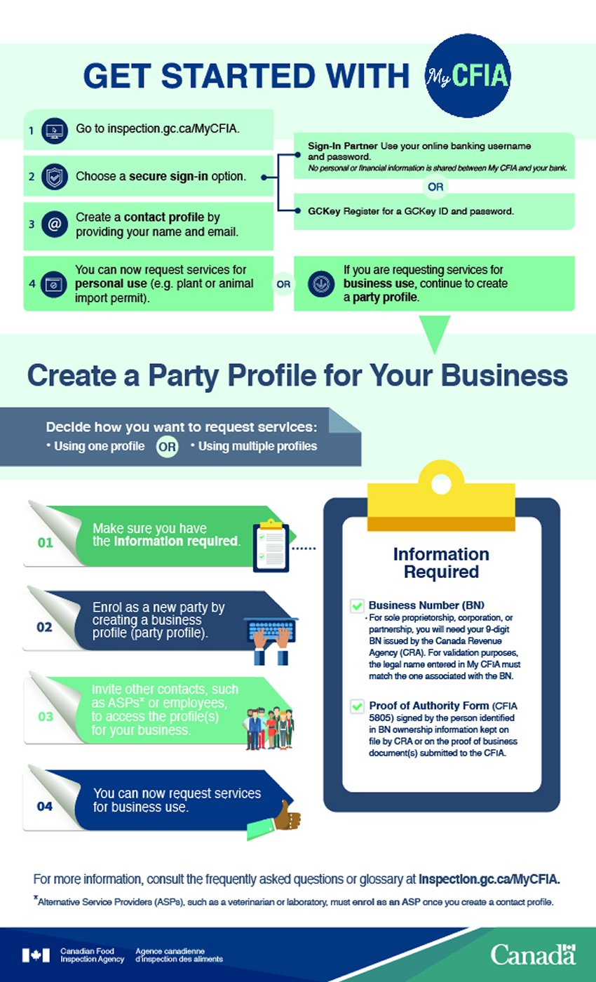 Infographic - Get started with My CFIA