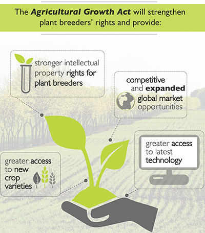 The Agricultural Growth Act will strengthen plant breeders' rights and provide: stronger intellectual property rights for plant breeders, competitive and expanded gloabal market opportunities, greater access to latest technology, greater access to new crop varieties