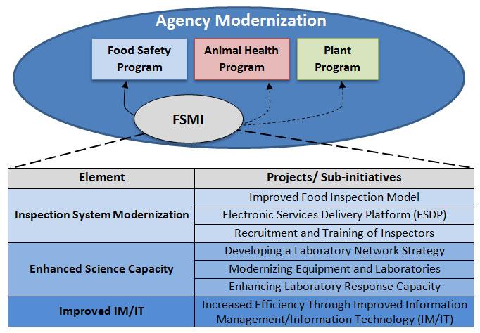 diagram - agency modernization  description follows