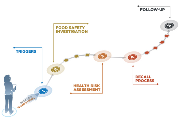 Food safety investigation and recall process. Description follows.