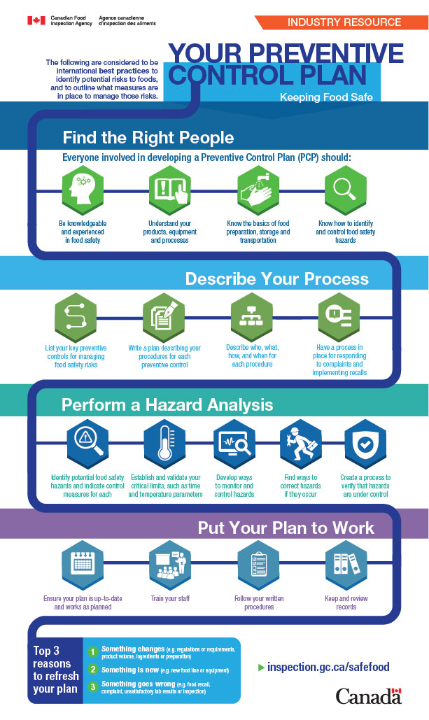 Inforgraphic: How to Keep Food Safe: Your Written Preventive Control Plan. Description follows.