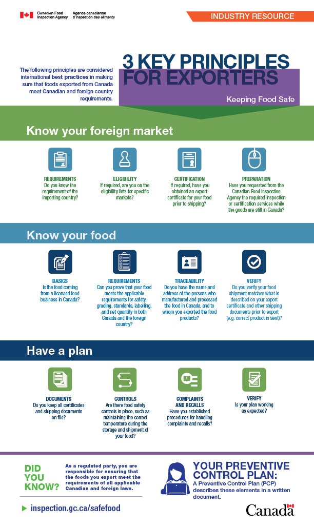 Inforgraphic: 3 Key Principles for exporters. Description below