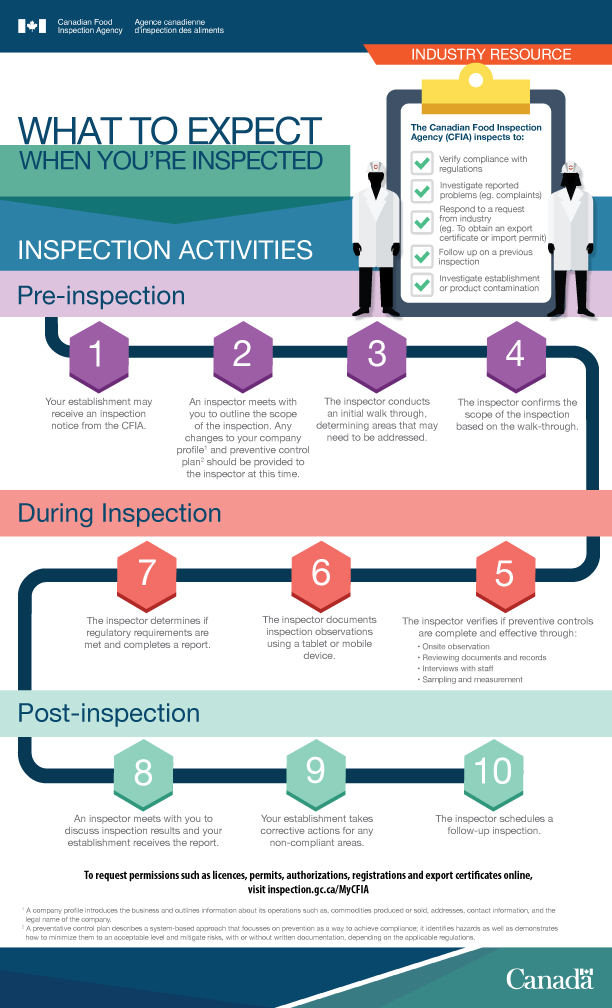 Picture - What to Expect When Inspected. Description Follows.