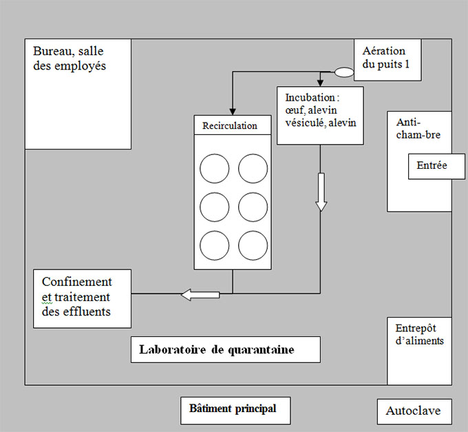 Exemple : 4. Laboratoire de l'unité de quarantaine. Description ci-dessous.