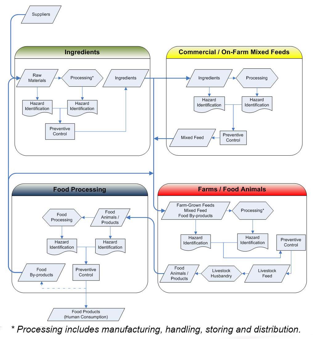 Feed Hazard Identification Preventive Controls Regulatory Process Flow Diagram Glass Production Flowchart Supply Chain Continuum And Control Description Follows