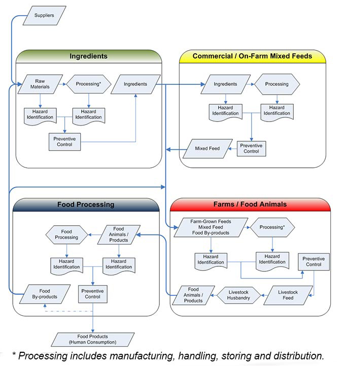 Flowchart - Feed Supply Chain Continuum – Hazard Identification and Preventive Control. Description follows.