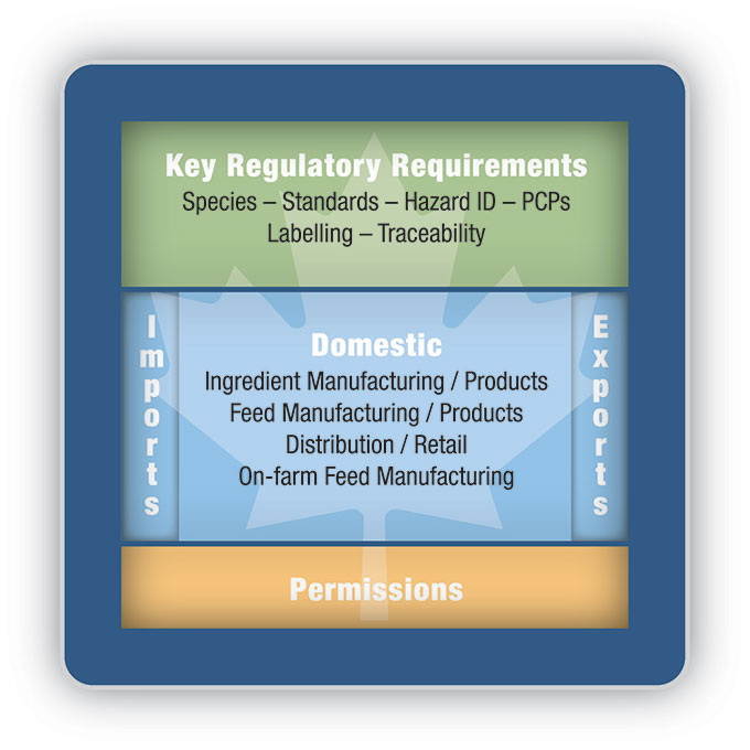 Figure 1 – Proposed Modernized Feed Regulatory Framework. Description follows.