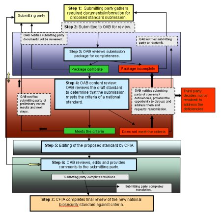 Flowchart: Submission Process for Draft National Biosecurity Standards. Description follows.