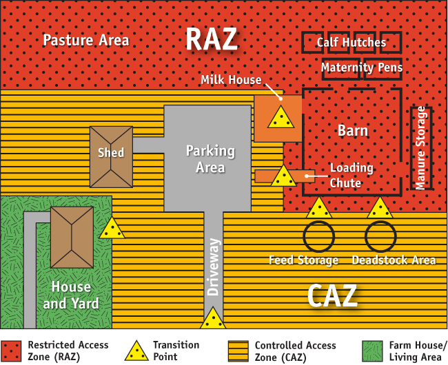 Flowchart 1 Sample Dairy Farm With A Controlled Access Zone And Restricted