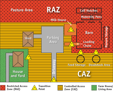 Flowchart 1: Sample dairy farm with a controlled access zone and restricted access zone