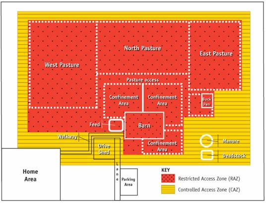 Figure 6 - Farm layout identifying a controlled access zone (CAZ) and a restricted access zone (RAZ). Description follows.