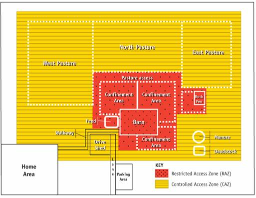 Figure 7 - Farm layout identifying a controlled access zone (CAZ) and restricted access zone (RAZ). Description follows.