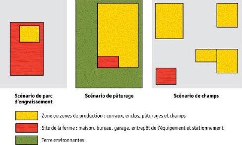 Diagramme de la ferme. Description ci-dessous.