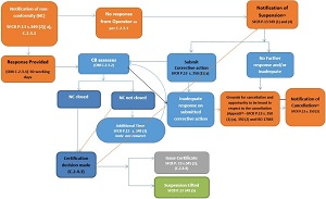A flow chart showing the CBs regulatory authorities for enforcement actions under Part 13 of the SFCR. Description follows.