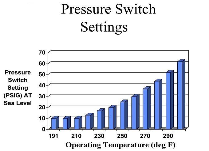 Figure - Pressure Switch Settings. Description follows.