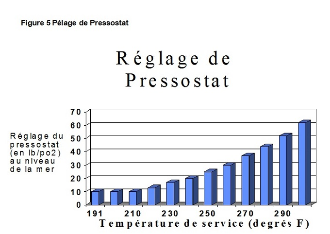 Figure - Pélage de Pressostat. Description ci-dessous.