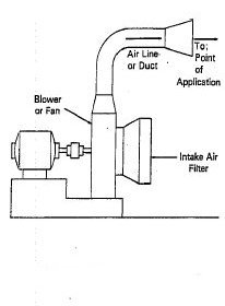 Image - Individual blower type air supply. Description follows.