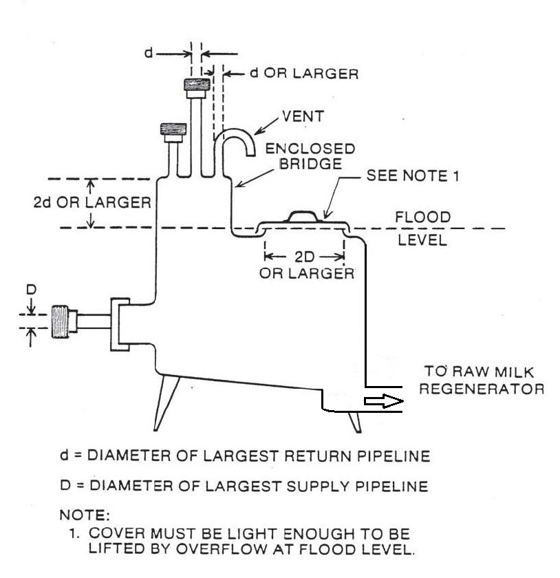 Archived - Dairy Establishment Inspection Manual – Chapter 19