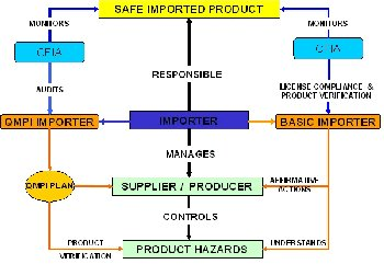 Schematic of responsibility structure for Fish Import Program. Description follows.