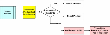 Schematic of Import Product Inspection Process. Description follows.