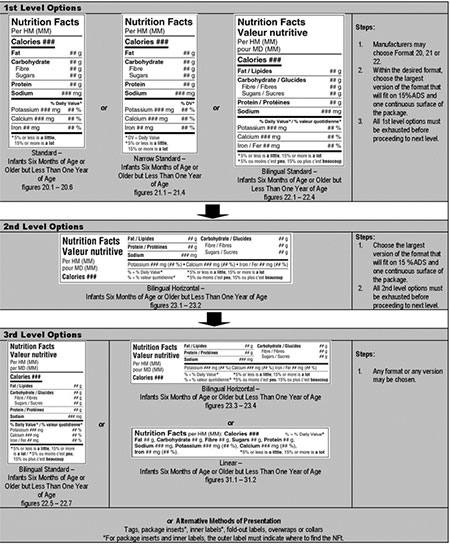 Standard, Horizontal, Linear Formats Nutrition Facts Table