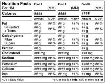 Nutrition Facts table – Aggregate Format – Different Kinds of Foods – Figure 10.1. Description follows.