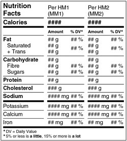 Nutrition Facts table - aggregate format - different amounts of food. Description follows.