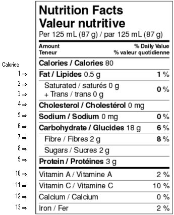 This sample bilingual Nutrition Facts table shows the correct order of information. Description follows.