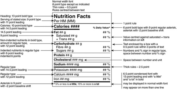 This sample Nutrition Facts table demonstrates the presentation requirements, including contents, sizes and spacing. Description follows.