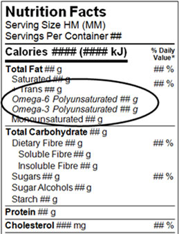 Nutrition facts table - the nutrients may not be italicised to highlight their presence. For example Omega-3 and omega-6 can't not be italized
