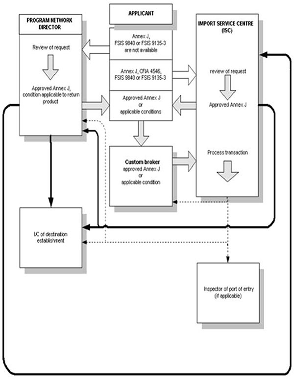 Annex j 1 flow chart of application to return a shipment exported flow chart of application to return a shipment exported from canada details follow ccuart Images