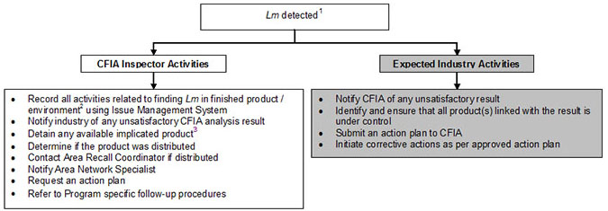 Flowchart - Follow-up procedure when Lm is detected in finished product / environment. Description follows.