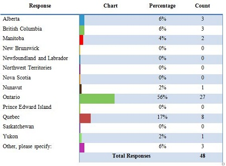Table 3.3: Distribution of respondents or of respondent organization's head offices across Provinces and Territories
