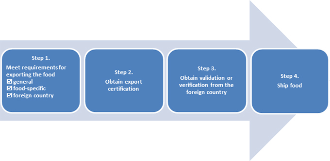 Four general steps to take to export food. Description follows.