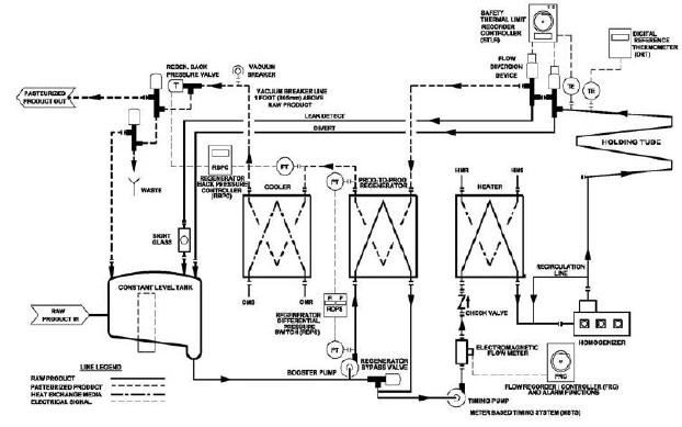 Instrumentation And Control For Milk Pasteurization And Manual Guide