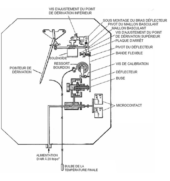 régler valve dérivation