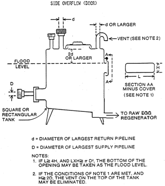 Figure 2a: Side Overflow design. Description follows.