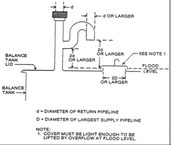Figure 2b: Schematic diagram of acceptable constant level tank designs. Description follows.