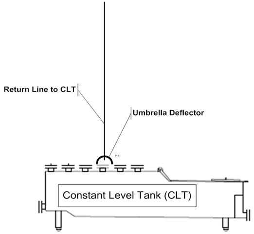 Figure 3: Example of umbrella deflector to protect opening to Constant Level Tank (CLT). Description follows.