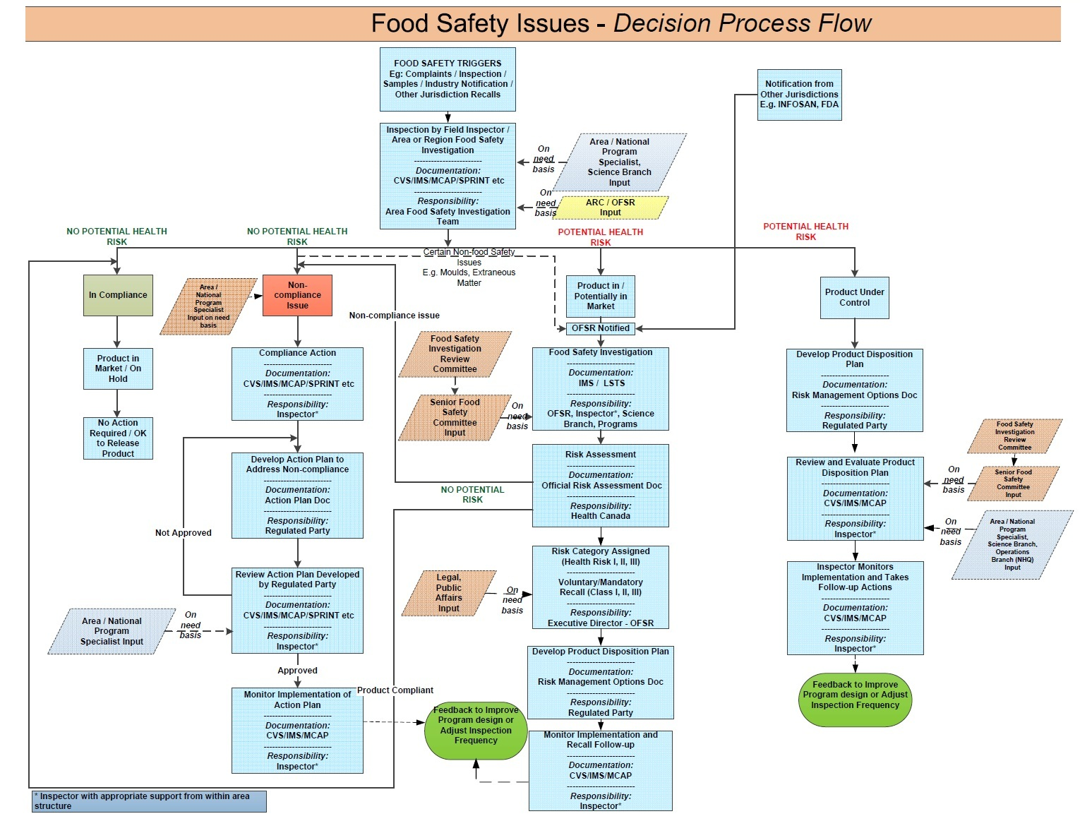 CFIA Framework for Food Safety Investigation and Response  Food