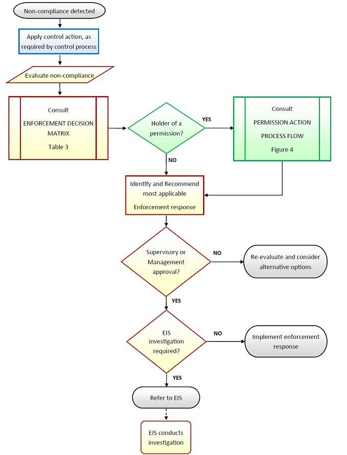 Standard Regulatory Response Process - Canadian Food